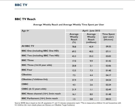 Statistics tv