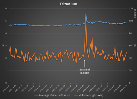tritanium