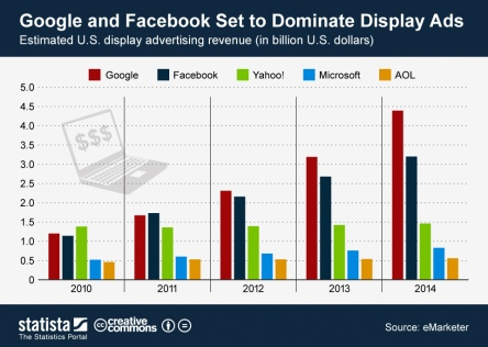 ChartOfTheDay_620_Estimated_display_advertising_revenue_of_major_digital_ad_selling_companies_in_the_United_States_n