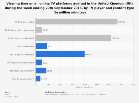 statistic_id469409_online-tv-viewing-time-in-the-uk-in-september-2015-by-player